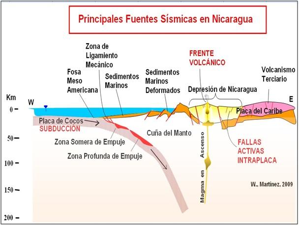 mapa sismo