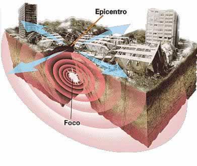 sismico